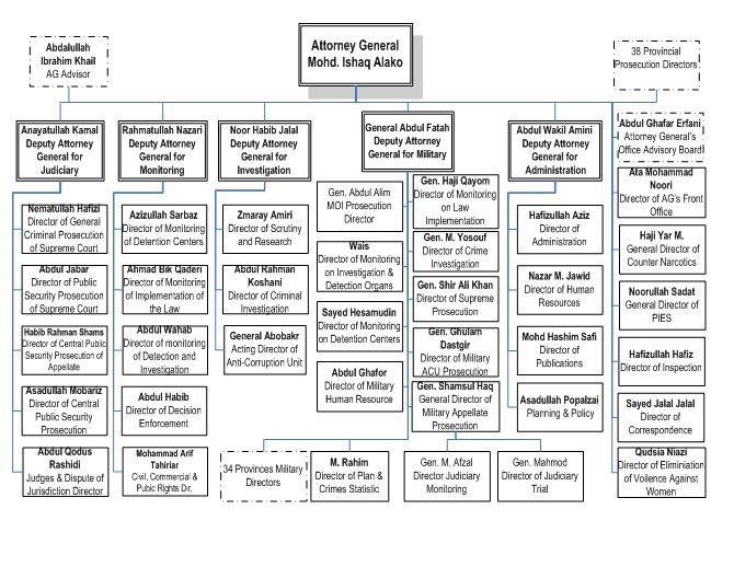 ago_chart